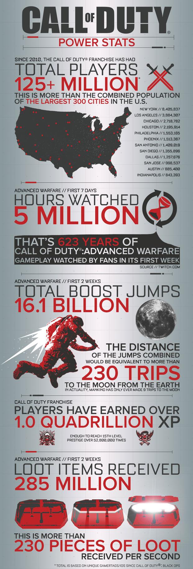 125 milyondan fazla oyuncu Call of Duty oynadı