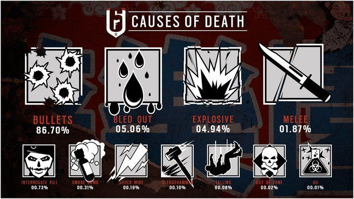 Rainbow Six: Siege için ilgi çekici istatistikler yayınlandı