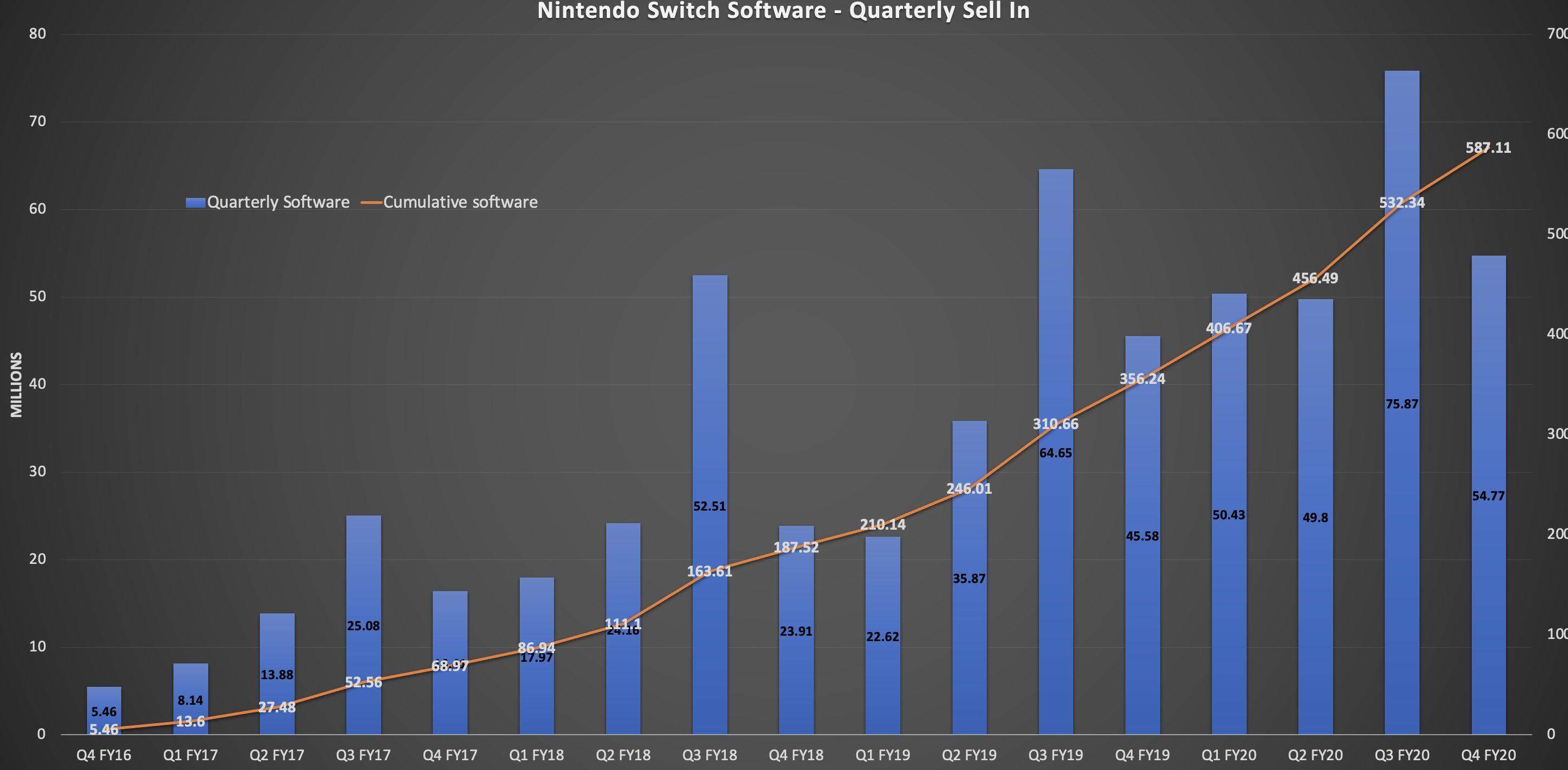 Nintendo Switch sales figure announced