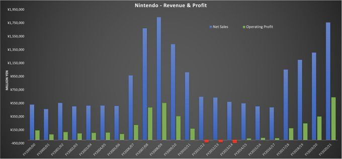 Nintendo shared the best selling game list (2020)