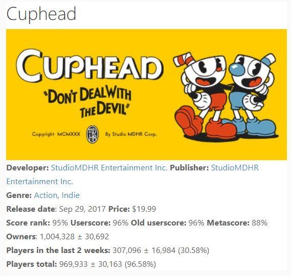 Cuphead'in Steam versiyonu ne kadar sattı?