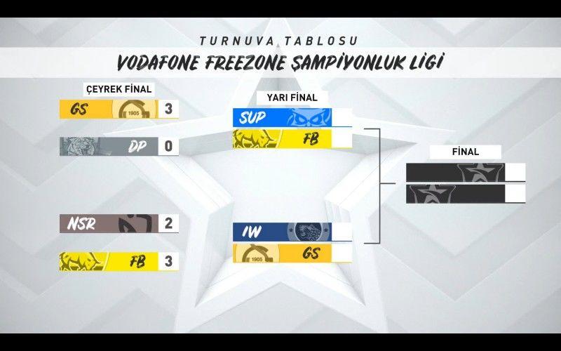 VFŞL Kış Mevsimi çeyrek finalleri tamamlandı