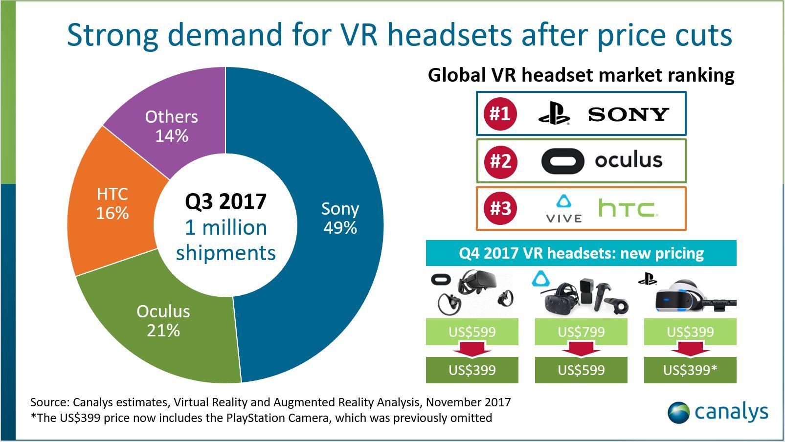 Sony, sanal gerçeklik pazarının lideri konumunda