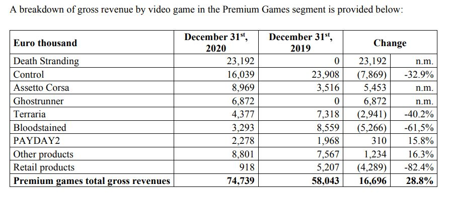 How much revenue did the PC version of Death Stranding generate?