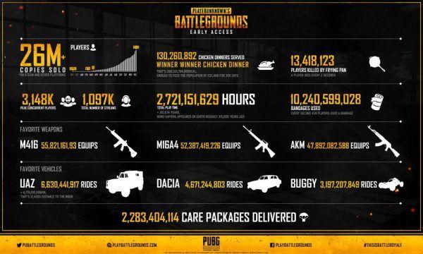 Rakamlarla Playerunknown's Battlegrounds'ta neler meydana geldi?