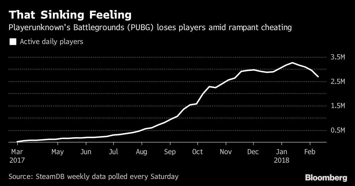 Playerunknown's Battlegrounds'un oyuncu sayısı düşüşe geçti