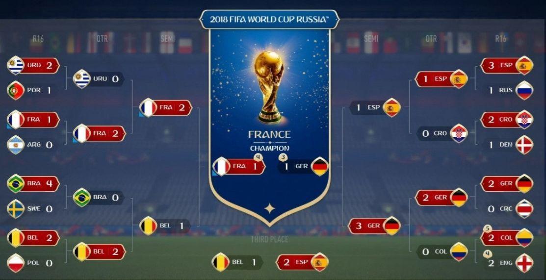 Fifa 18, Dünya Kupası şampiyonu Fransa'yı doğru tahmin etti