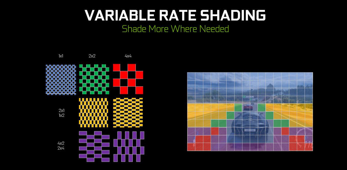 Xbox Series X, Variable Rate Shading Nedir?