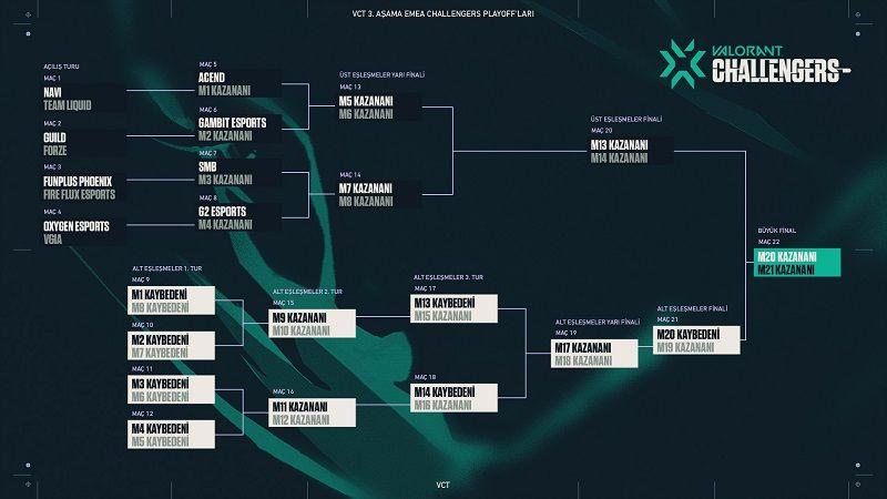 VCT 3.Aşama EMEA Challengers Playoff'ları başlıyor