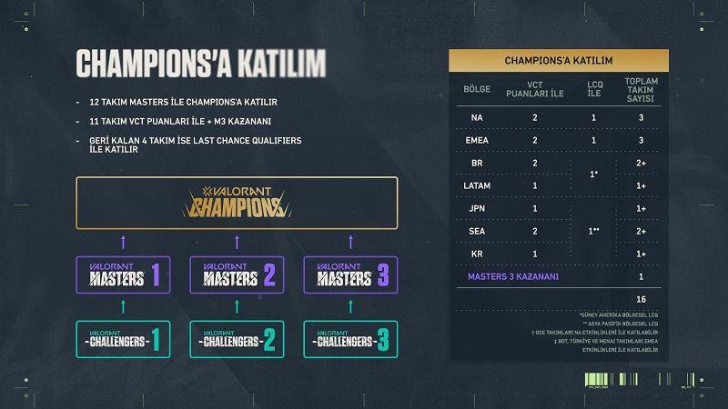 Valorant Dünya Şampiyonası hakkında ilk detaylar açıklandı