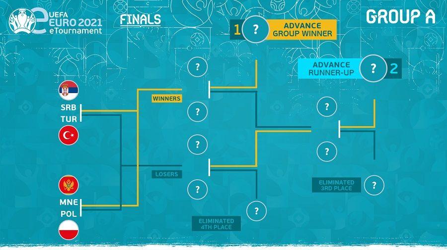 Türkiye'nin yer aldığı eEURO 2021 finalleri bugün başlıyor