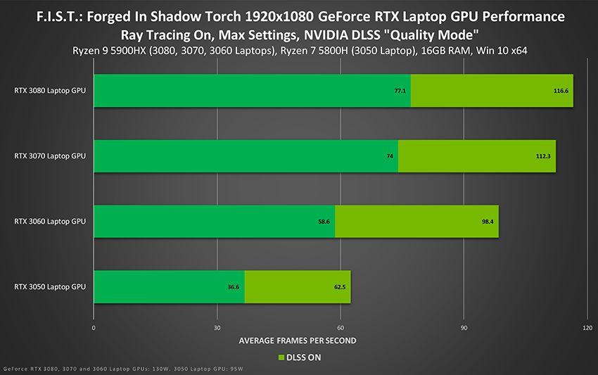 F.I.S.T.: Forged In Shadow Torch üç kata kadar DLSS performansı sağlıyor