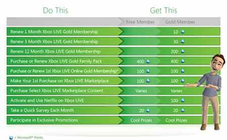 Xbox Live için ödül sistemi resmiyet kazandı