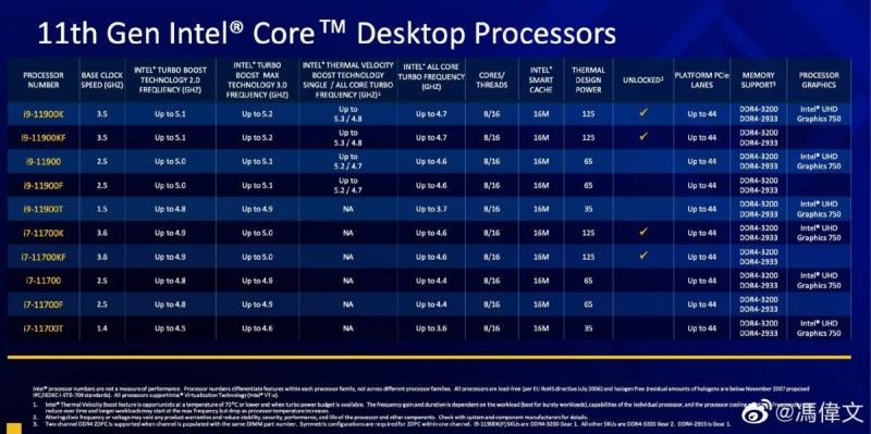 11th generation Intel Core processor series leaked
