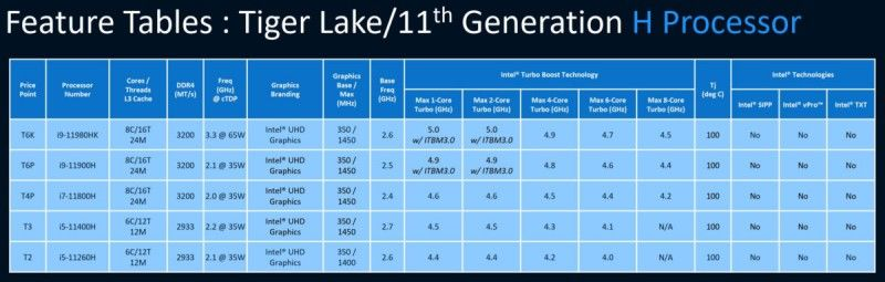 11th generation Intel Tiger Lake-H processor series leaked