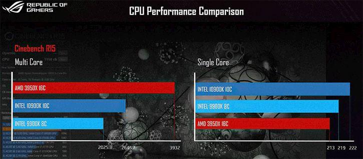 Intel Core i9-10900K Cinebench R15 performansı sızdırıldı