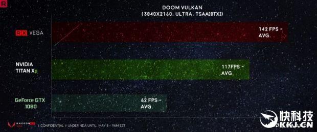 AMD'nin RX Vega'sı Titan XP'den hızlı çıktı!