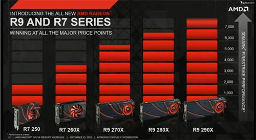 AMD Radeon R9 ve R7 Serisi Gerçekçilikte Yeni Bir Çağ Açıyor