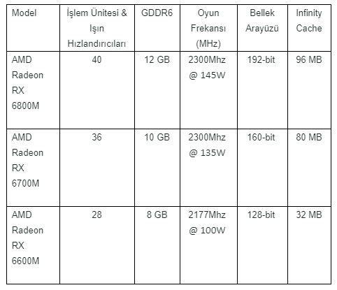 AMD Radeon RX 6000M Serisi mobil grafik işlemciler duyuruldu