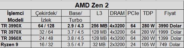 AMD Ryzen Threadripper 3990X satışta
