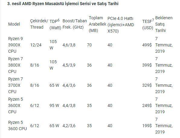 AMD yeni Ryzen işlemcileri ve ekran kartı serisini tanıttı