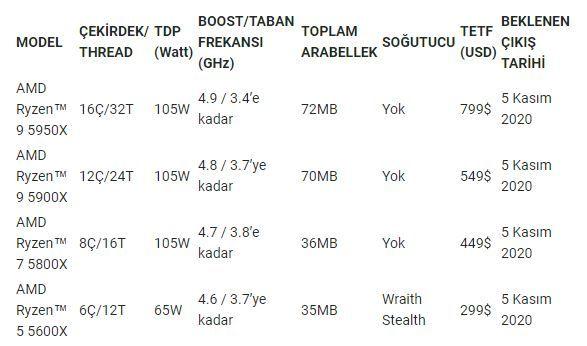 AMD Ryzen 5000 serisi işlemcileri duyuruldu