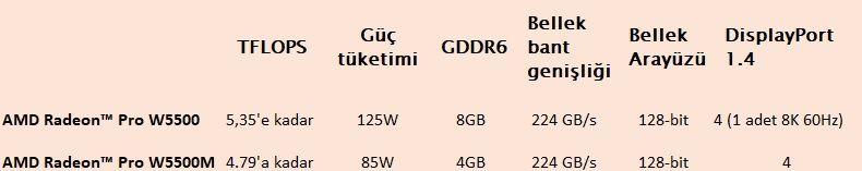 Radeon Pro W5500 tanıtıldı, AMD Threadripper  3990X 5.3 GHZ'e ulaştı