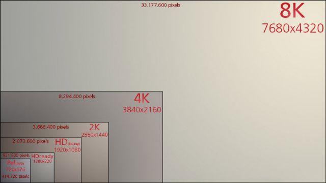 The Witcher 3 8K'da 60 FPS'de çalışır mı?