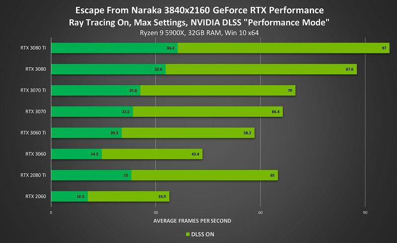Escape from Naraka için RTX desteği geldi
