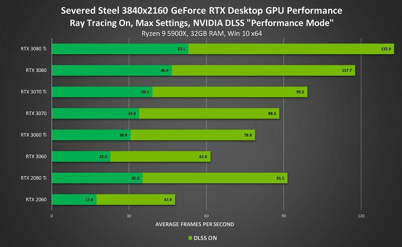 NVidia DLSS desteği 100'den fazla oyuna ulaştı