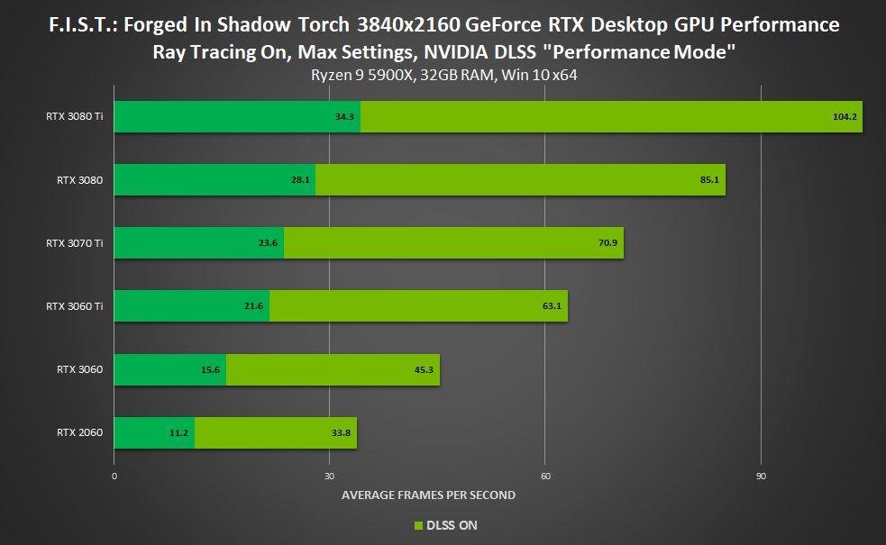 NVidia DLSS artık 120 oyunda ve uygulamada yer alıyor