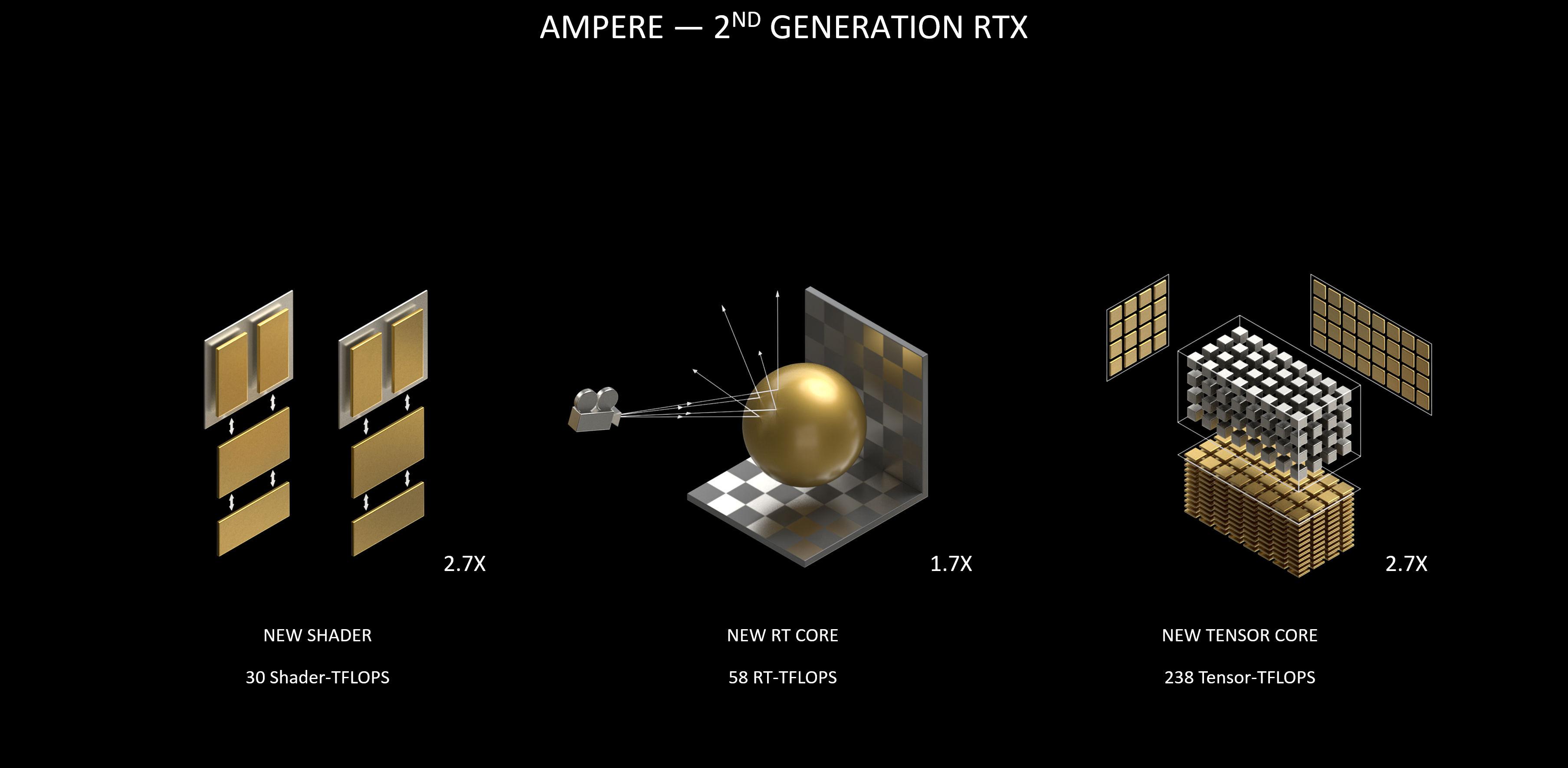 RTX 3070, 3080 ve 3090'ın Türkiye fiyatı ve tüm detaylar