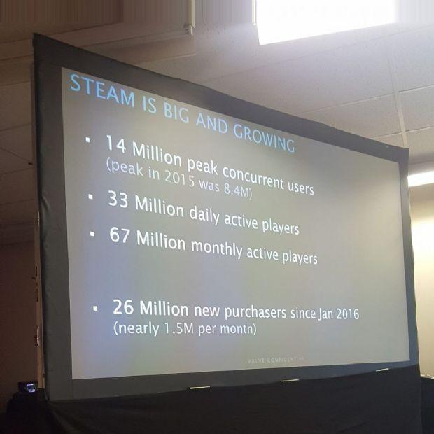 Steam'in aylık kullanıcları Türkiye nüfusuna yaklaştı