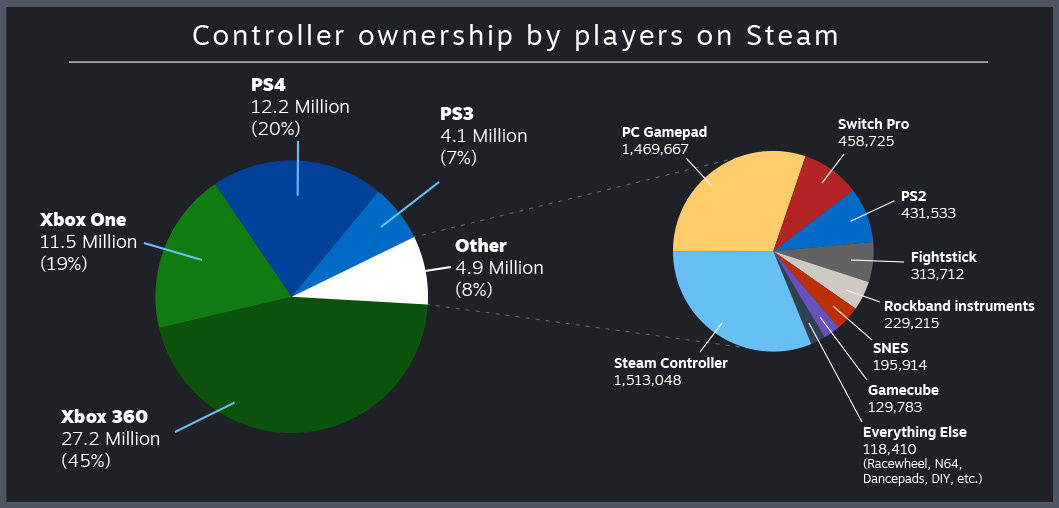 200.000 psikopat Steam'de SNES kontrolcüsü kullanıyormuş