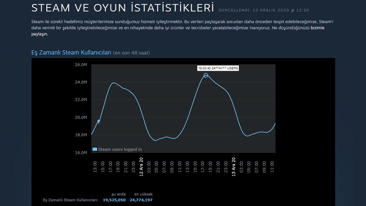 Steam anlık oyuncu sayısında yine rekor kırıldı