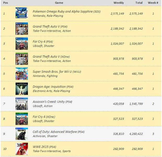 Haftanın en çok satanları listesinde Pokemon, GTA V'i tahtından etti