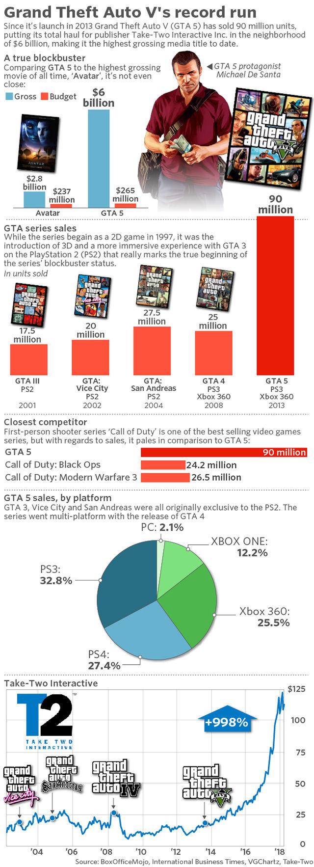 GTA 5, tüm eğlence sektöründe tarihi bir rekora imza attı