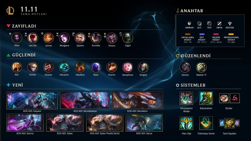 League of Legends 11.11 patch notes released