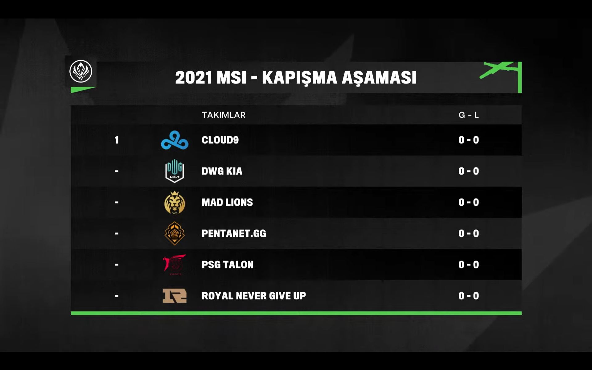 MSI 2021 group stage completed