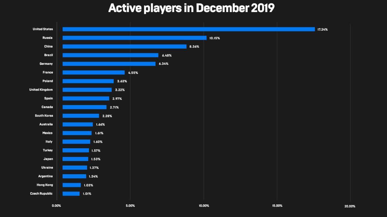 Epic Games Store kullanıcıları 2019 yılında 680 milyon dolar harcama yaptı