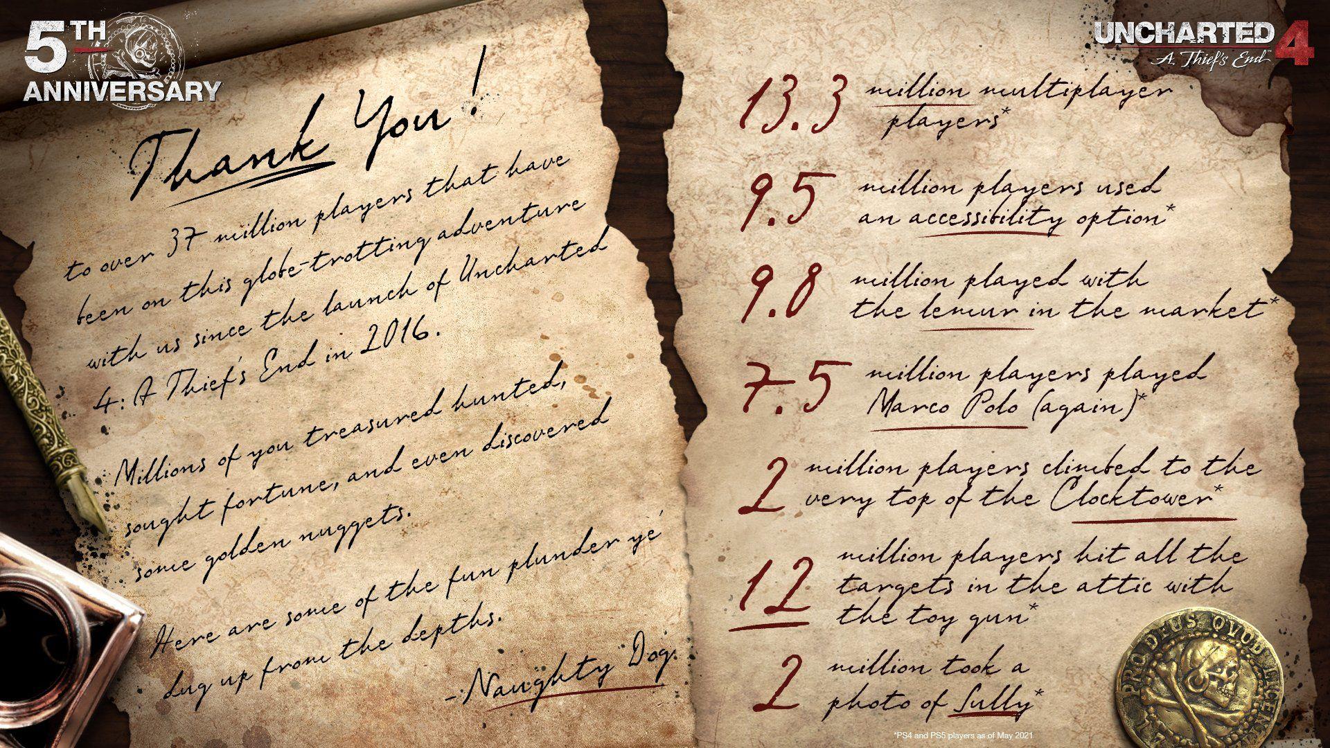 Uncharted 4 tam 37 milyonu aşkın kişi tarafından oynanmış