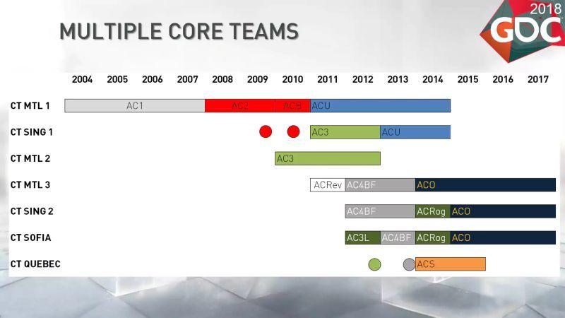 Ubisoft, Assassin's Creed oyunlarını nasıl geliştiriyor?