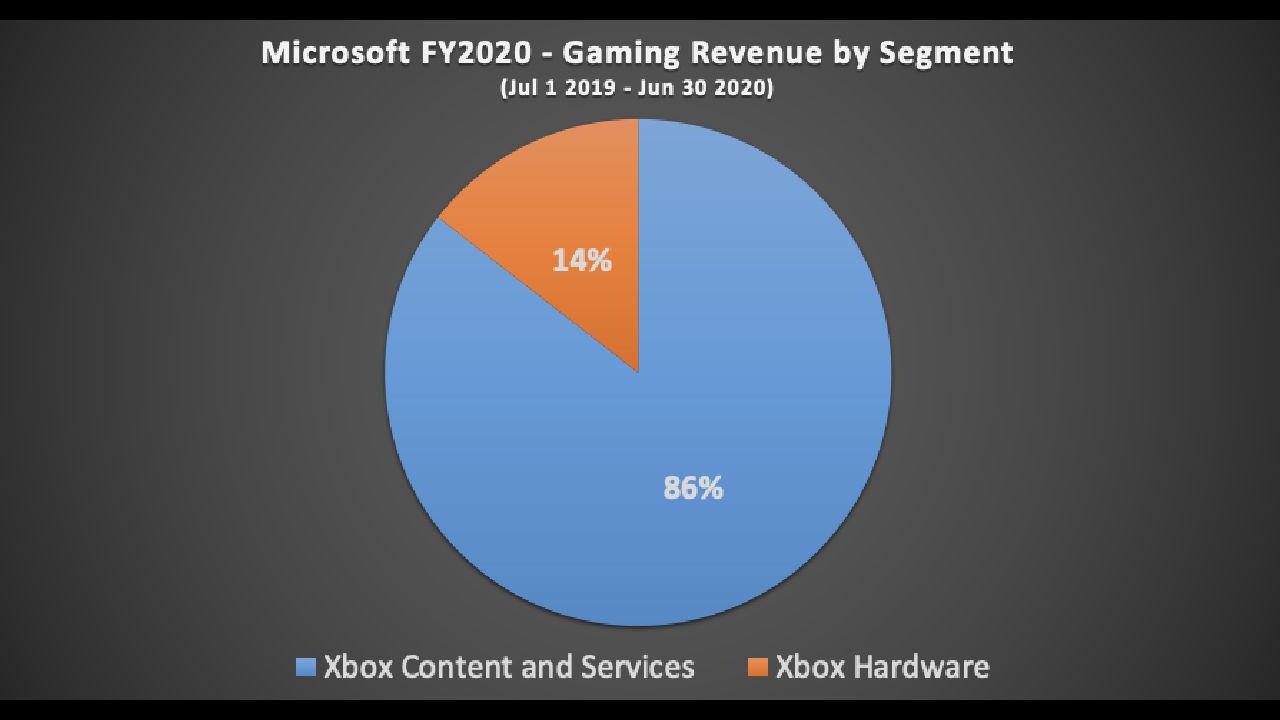 Microsoft oyunlardan en kazançlı yılını geçiriyor