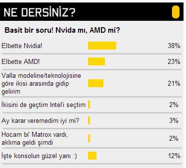 Nvidia'mı AMD'mi?