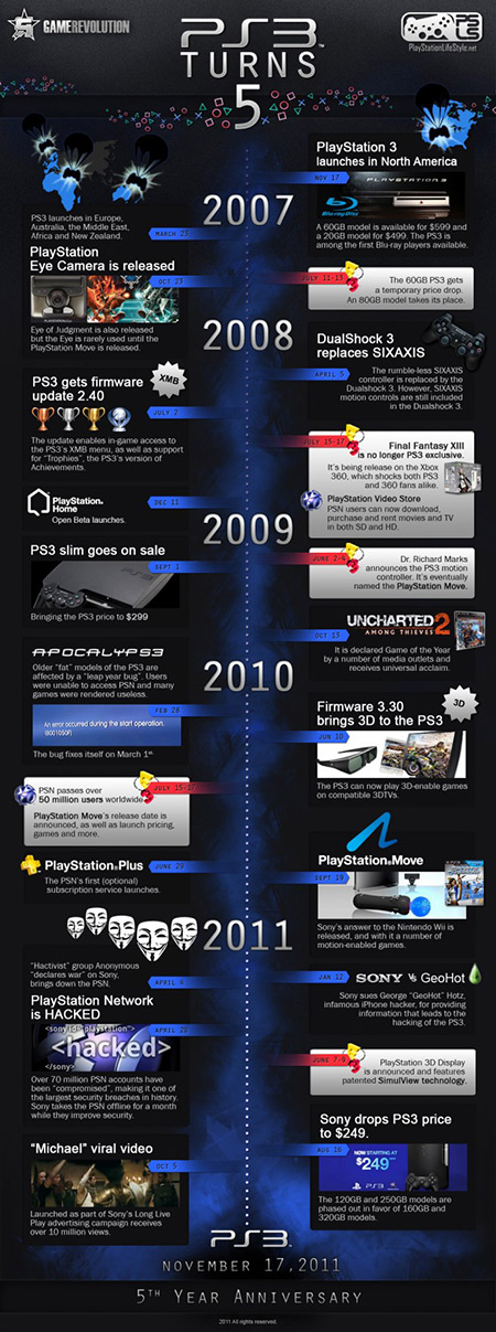 Playstation Tarihi: PS3