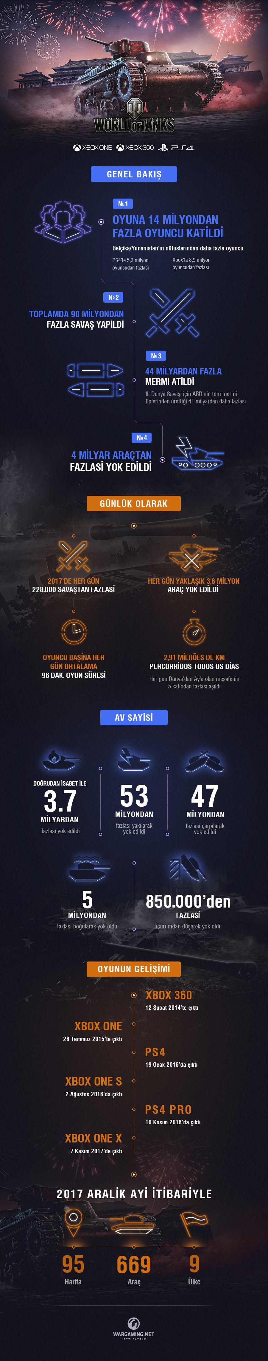 World of Tanks'ın konsol sürümü için istatistikler yayınlandı