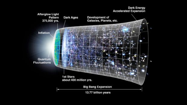 Evren nasıl Game Over olacak?