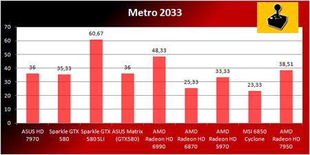 10 - AMD Radeon HD 7950 - �nceleme