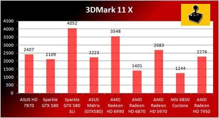 3 - AMD Radeon HD 7950 - �nceleme