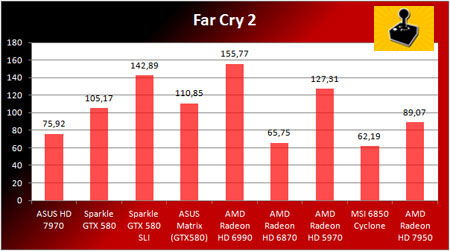 6 - AMD Radeon HD 7950 - �nceleme